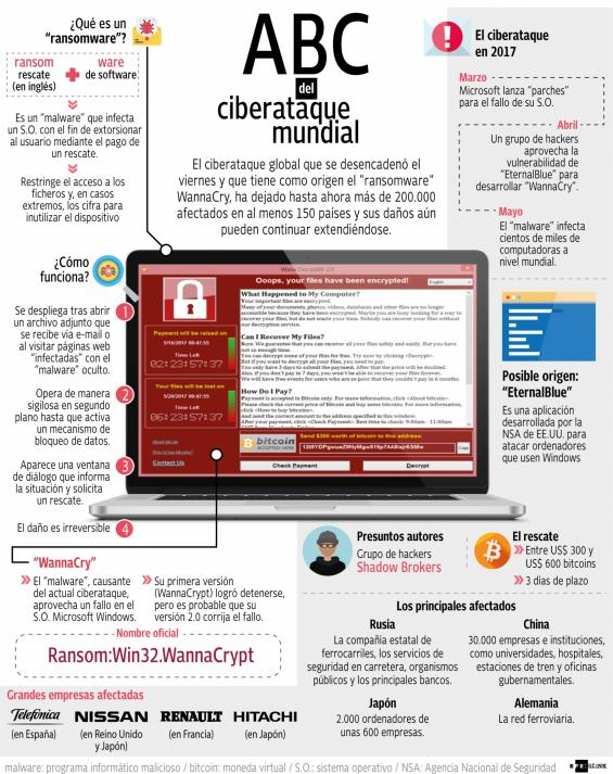 Ciberataque internet wannacry