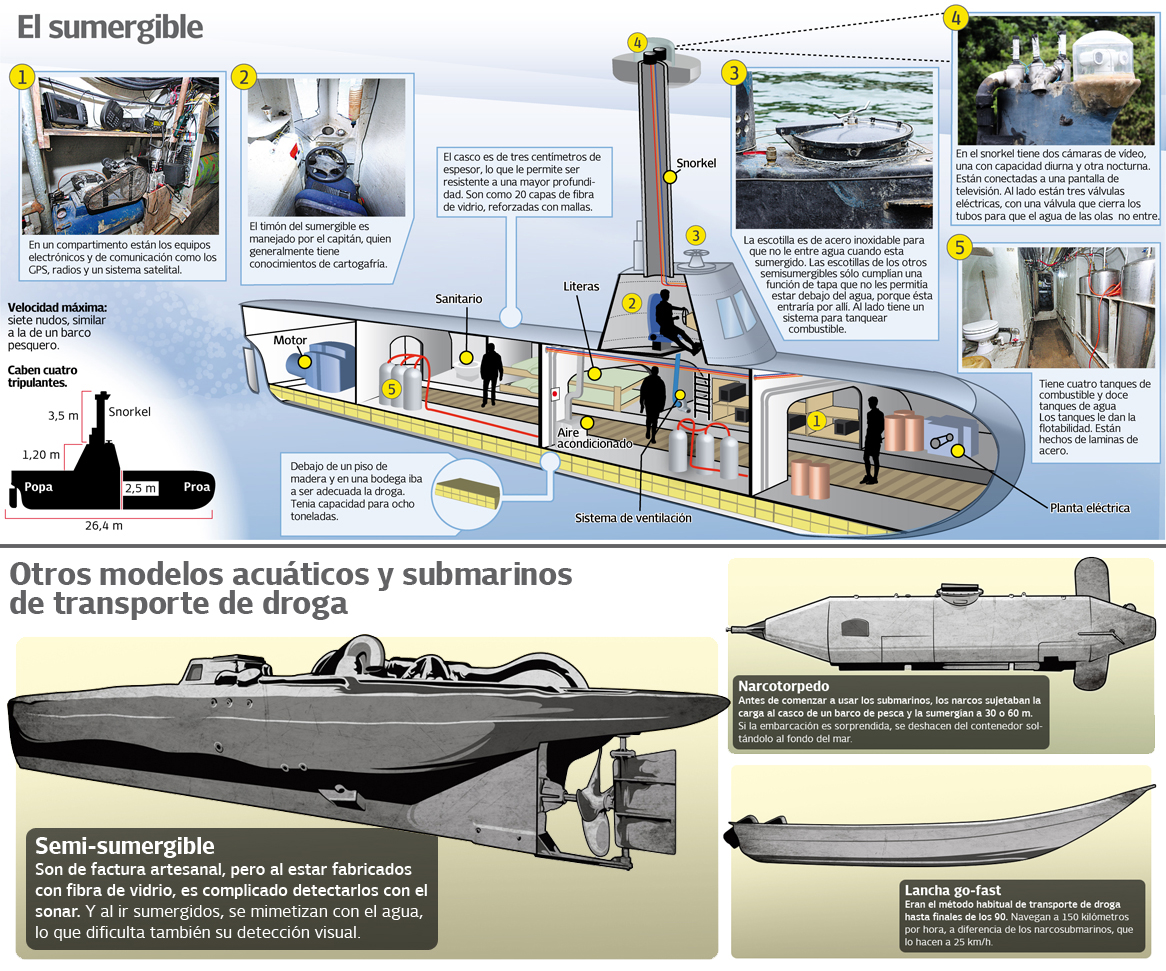 Narco-Submarines: Specially Fabricated Vessels Used for Drug