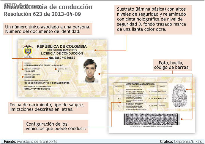 Licencia De Conduccion Licencias De Conduccion Licencias De ...