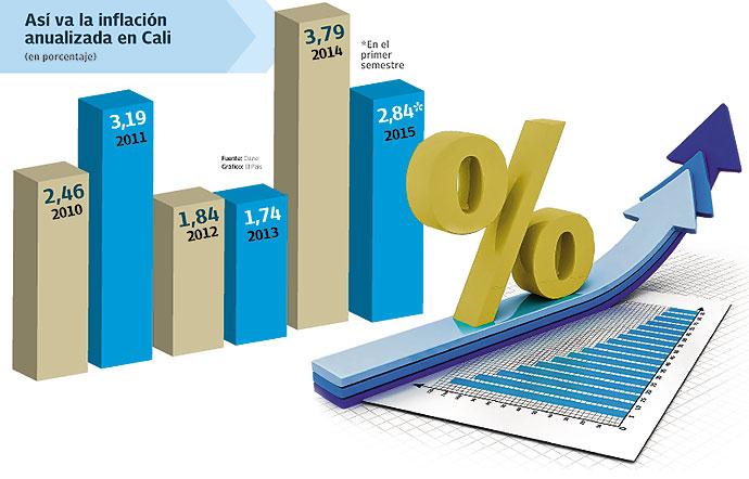 Cali, entre las ciudades de Colombia con menos inflación en 2015