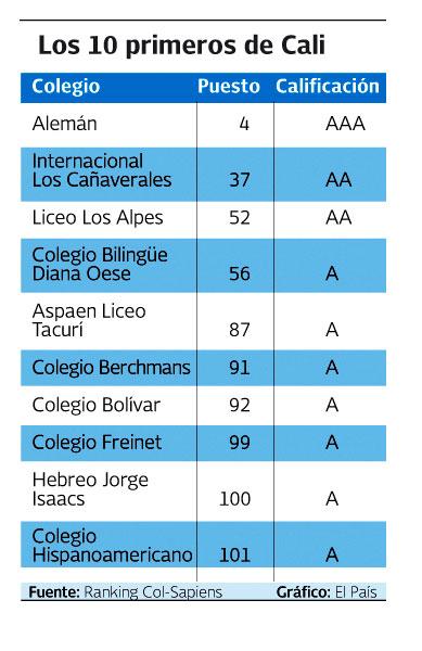 100 mejores colegios colombia: