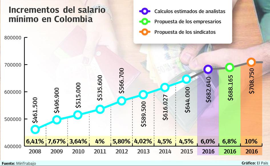 Salario Minimo Mensual Legal Vigente Para El 2015 En Colombia | Autos