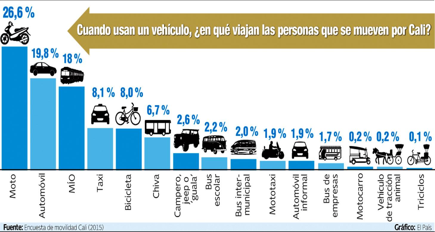 vehiculos en cali: