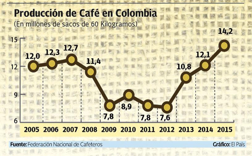 Volvió la buena hora del café colombiano