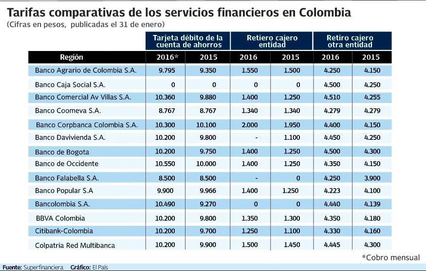 ¿Es viable eliminar las tarifas financieras de los bancos en Colombia?