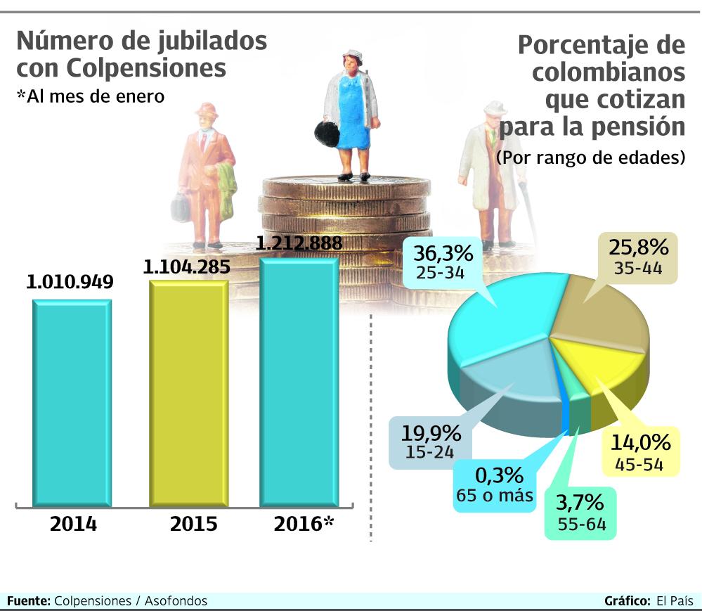 Solo el 10% de los colombianos se podrá pensionar, según estudio