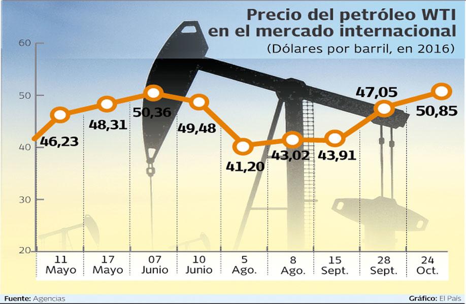 Moscú y Caracas abordan coordinación de acciones en el mercado del crudo