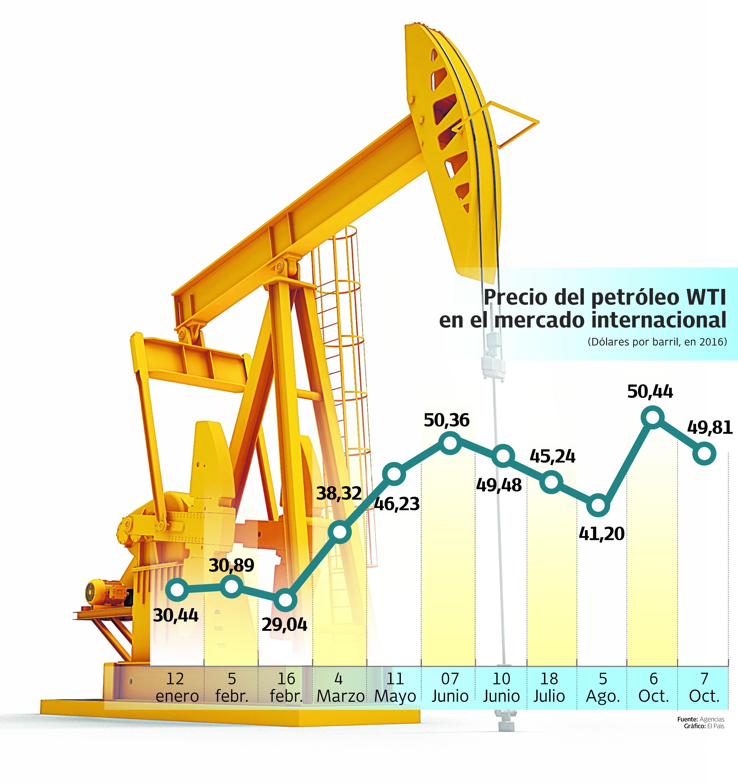 Crudo venezolano sube y cierra en USD 41,58