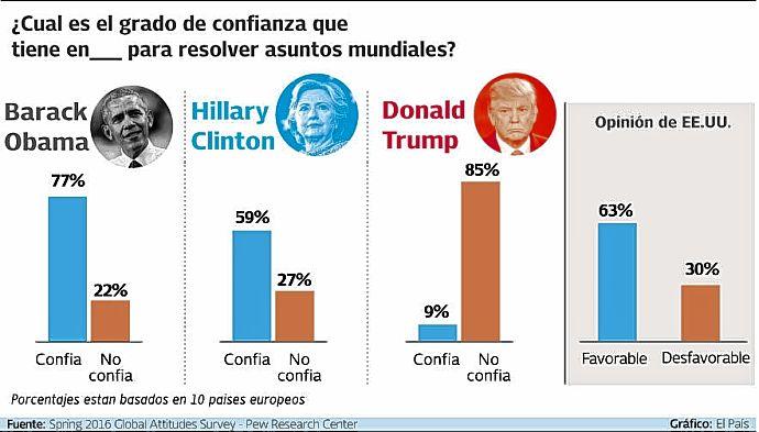 Votos electorales: 139 para Trump, 104 para Clinton