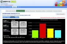 Listo portal que revisa y compara las empresas de la región