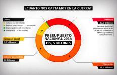 Infografía: ¿cuánto le cuesta el conflicto armado al país?