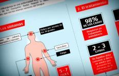 ¿Qué hacer para evitar contraer Chikungunya?