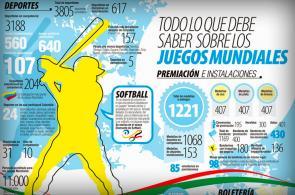 Gráfico: las cifras y detalles de los Juegos Mundiales Cali 2013