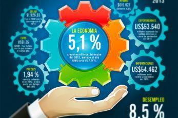 Gráfico: las cifras que marcan el buen camino del Valle