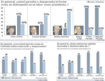 Presidente Álvaro Uribe termina su gestión con 80% de aprobación