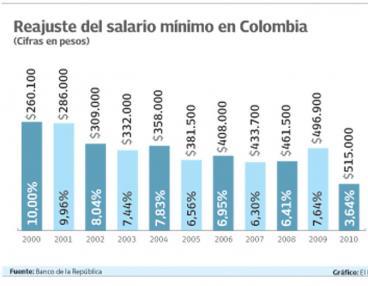El salario mínimo en Colombia para el  2011 quedó en  $535.600