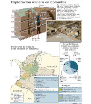 Explotación minera,  oficio de alto riesgo en Colombia