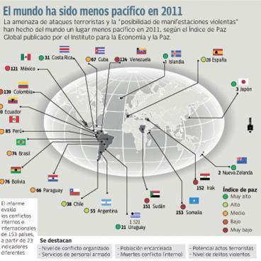 Colombia es el país más violento de América Latina
