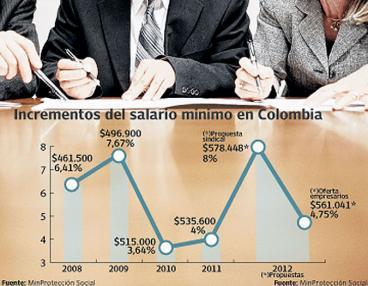 En 2012 el salario mínimo aumentará $31.100, subió un 5,8%