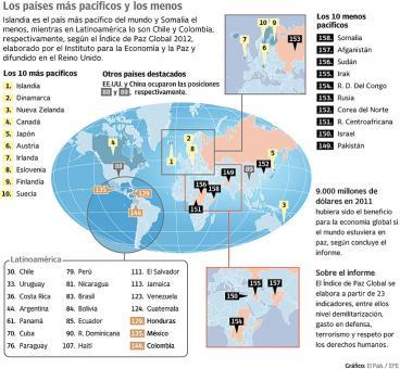 Colombia es el país más violento de América Latina, según índice de Paz Global 2012