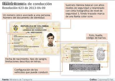 Despeje sus dudas sobre la nueva licencia de conducción en Colombia