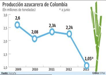 Insisten en cierre de las importaciones de azúcar a Colombia