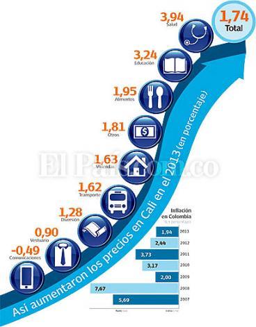 Cali, entre las ciudades con menos inflación en Colombia