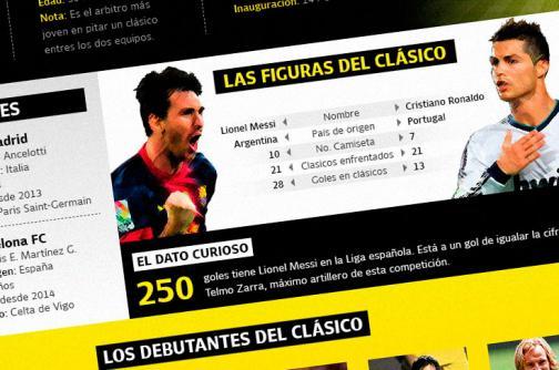 Infografía: Real Madrid vs. Barsa, el clásico de las estrellas