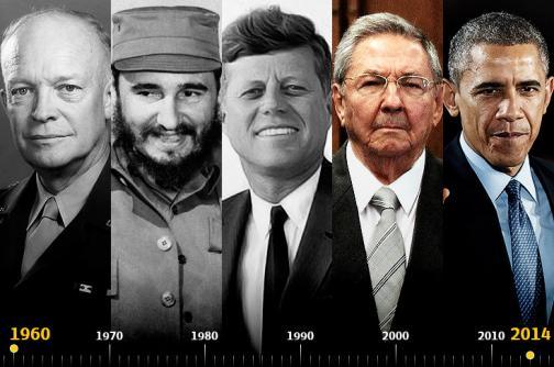 Relaciones entre Cuba y Estados Unidos, medio siglo de tensiones