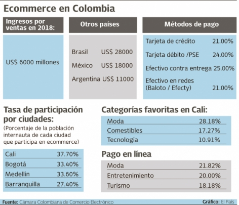 ecommerce colombia