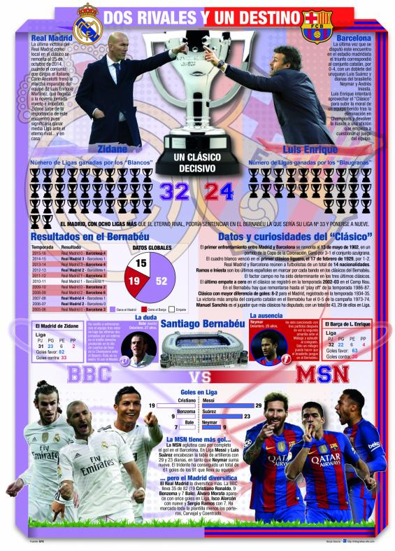 infografia real madrid barcelona