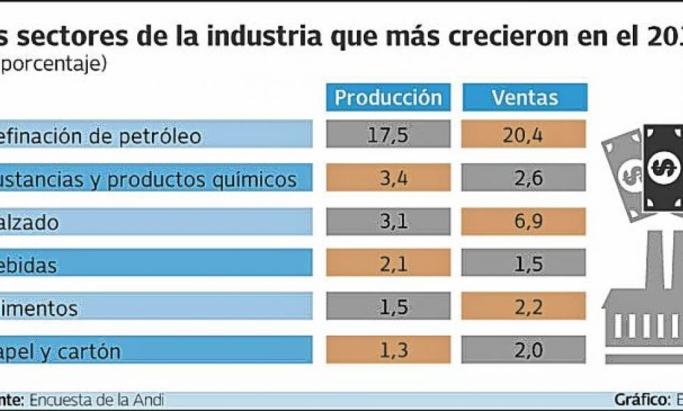Industria Valle