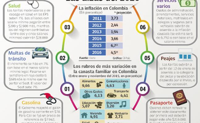 Valor Del Salario Familiar 2016 | valor sueldo minimo